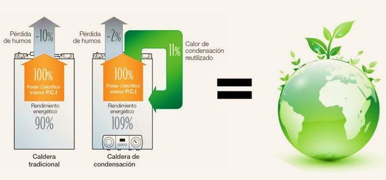 Calderas condensaci n qu son cambiatucaldera - Calefaccion mas rentable ...